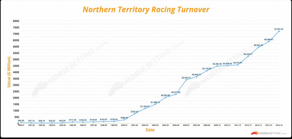 NT Racing turnover