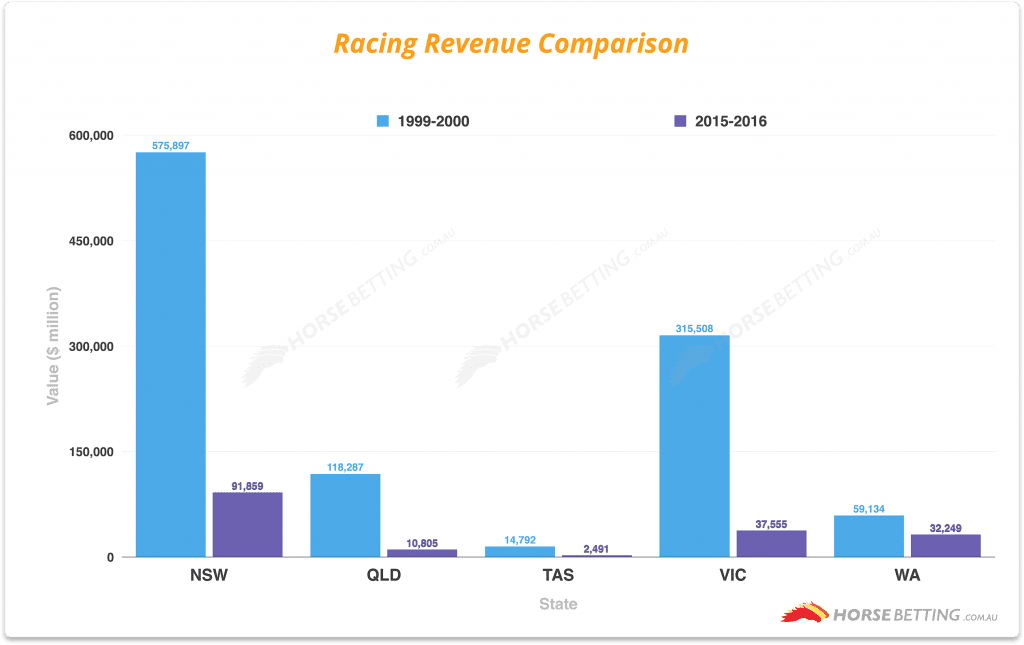 Racing revenue